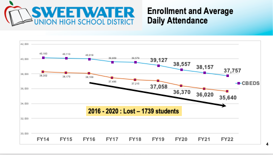 Enrollment and Average Daily Attendance